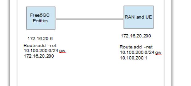 free-5gc-setup-diagram (2)